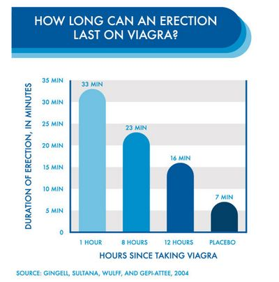 How Long Does Viagra Stay in Your Body After Using it? longer notice any change in