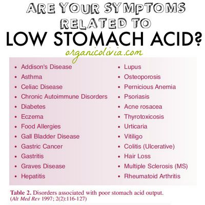 How to Identify Gastric Acid Reflux Symptoms If your problem is