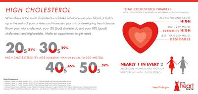 Reduce Your Cholesterol With Natural Fats and Reduce Your Risk of Heart Disease good balance of