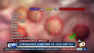 Symptoms of a Cold and Flu - Common Symptoms of the Common Cold This will help to decrease